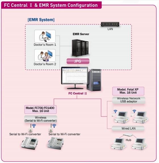 FC-Central-Configuration